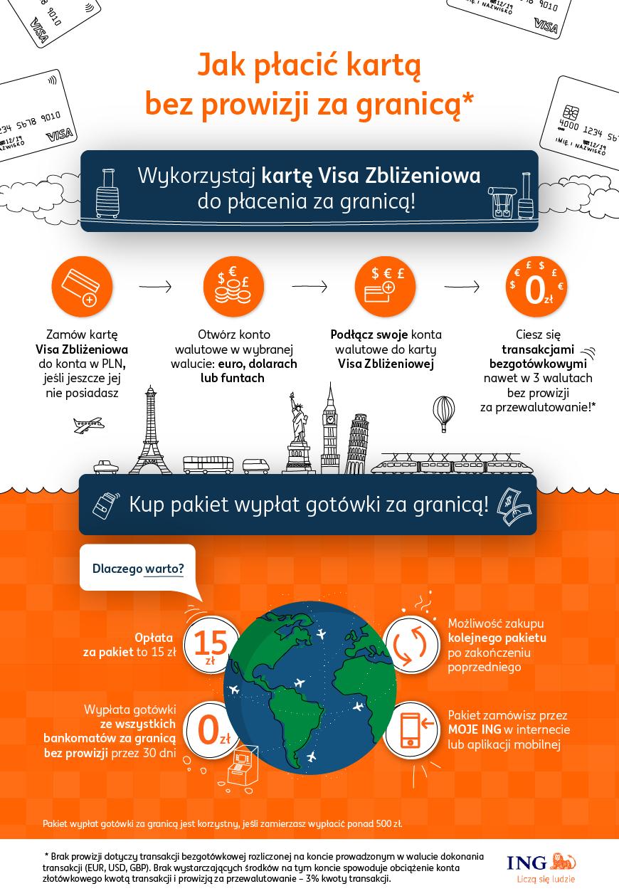 karta wielowalutowa - infografika