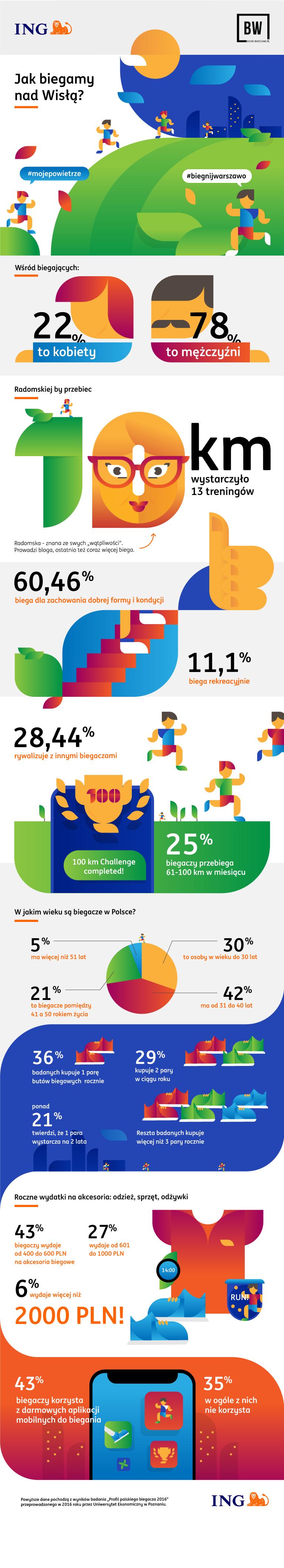 infografika jak biegamy nad Wisłą.png