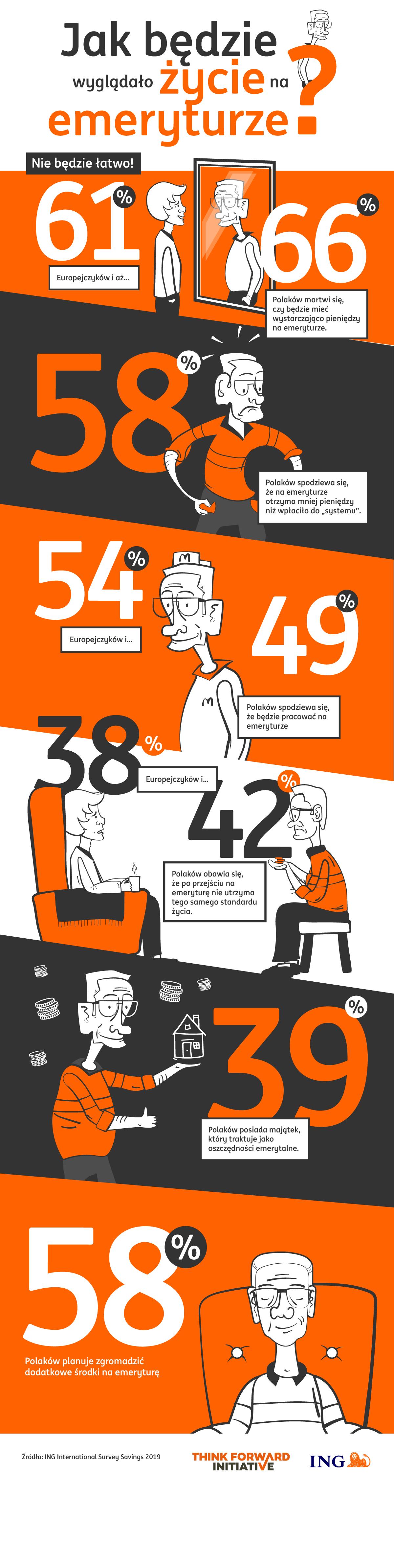 ING - infografika Jak będzie wyglądało życie na emeryturze 2019-04-25 ver1.png