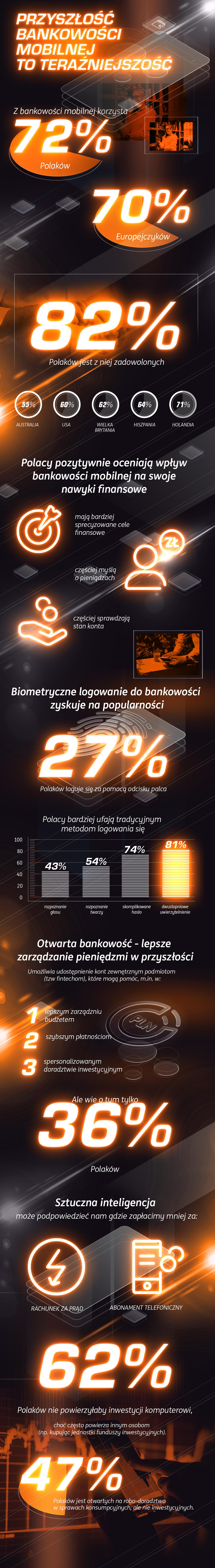 ING - infografika - Przyszłość Bankowości