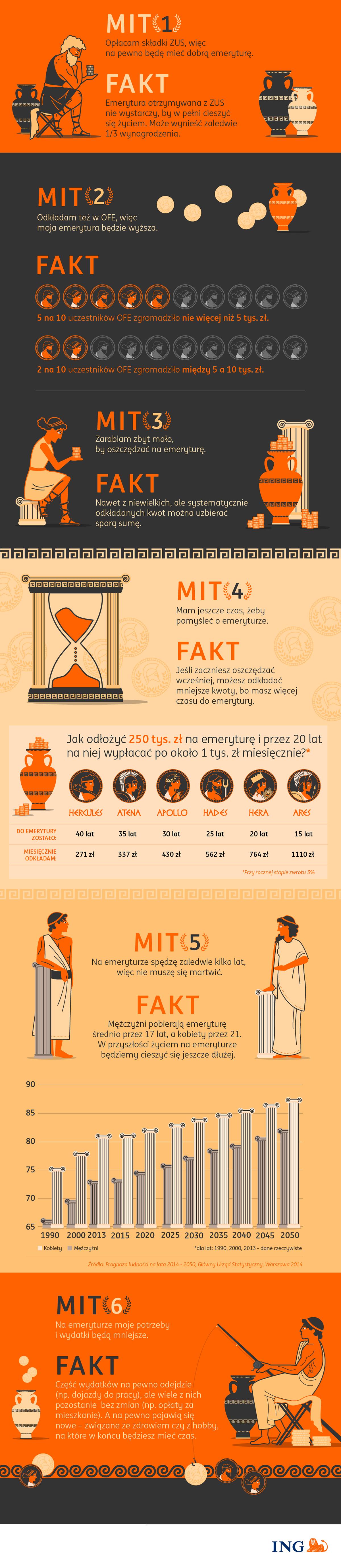 ING - infografika Mitologia emerytalna 2019 10 09 body.png