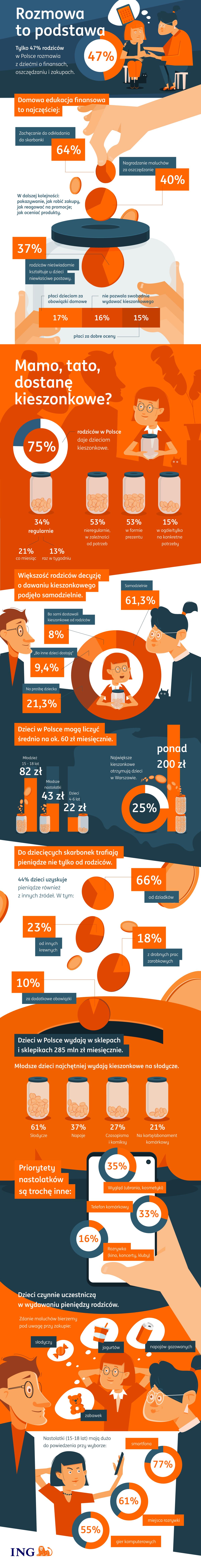Dzieci_a pieniadze_ infografika.png