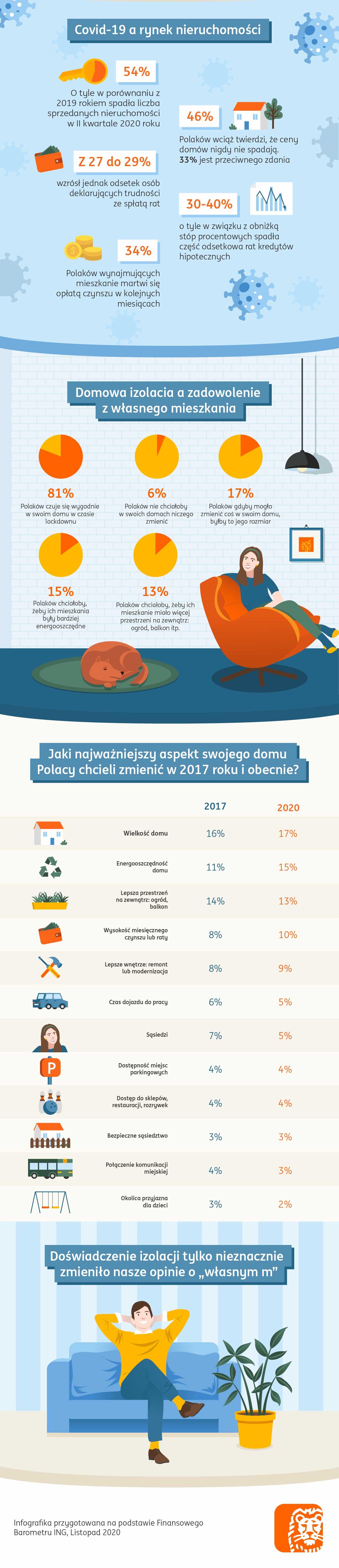 kkING - infografika - Sytuacja mieszkaniowa Polakow.jpg