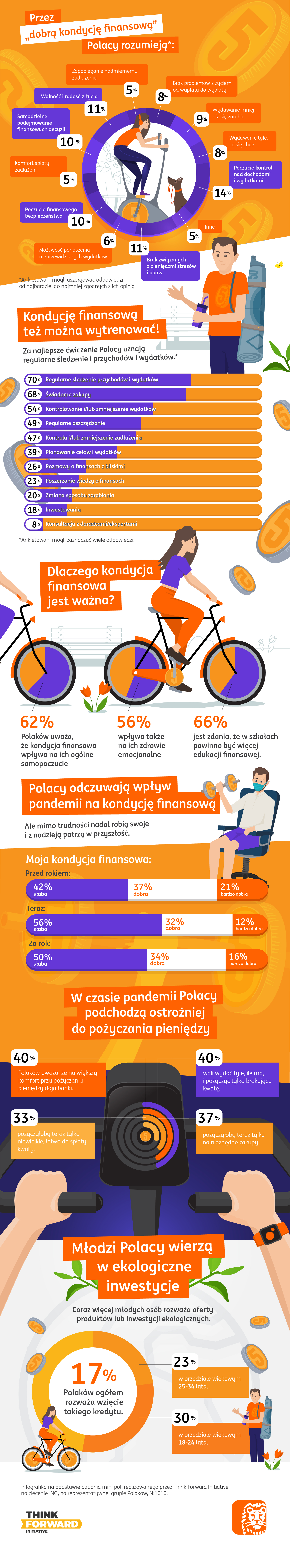 ING - infografika - Pozimowa kondycja finansowa Polaków 2021.jpg