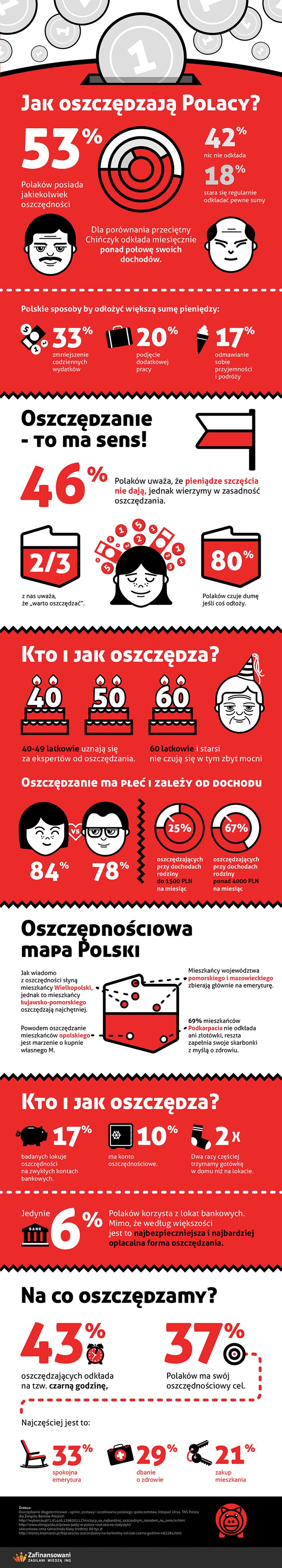infoGFX-Polacy-oszczedzaja840.png