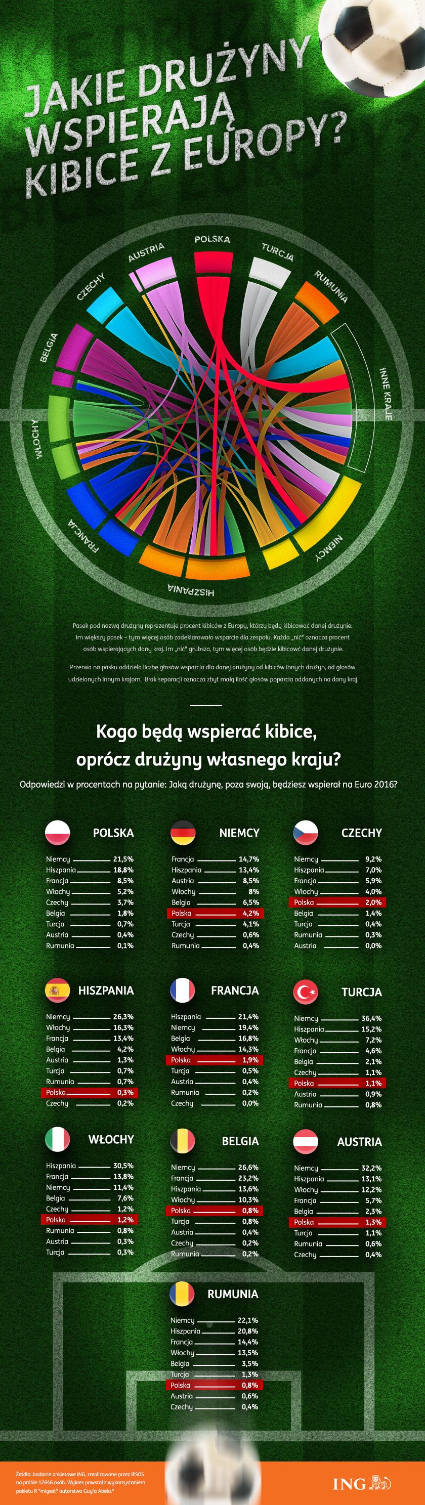 Euro 2016 - komu kibicujemy - infografika
