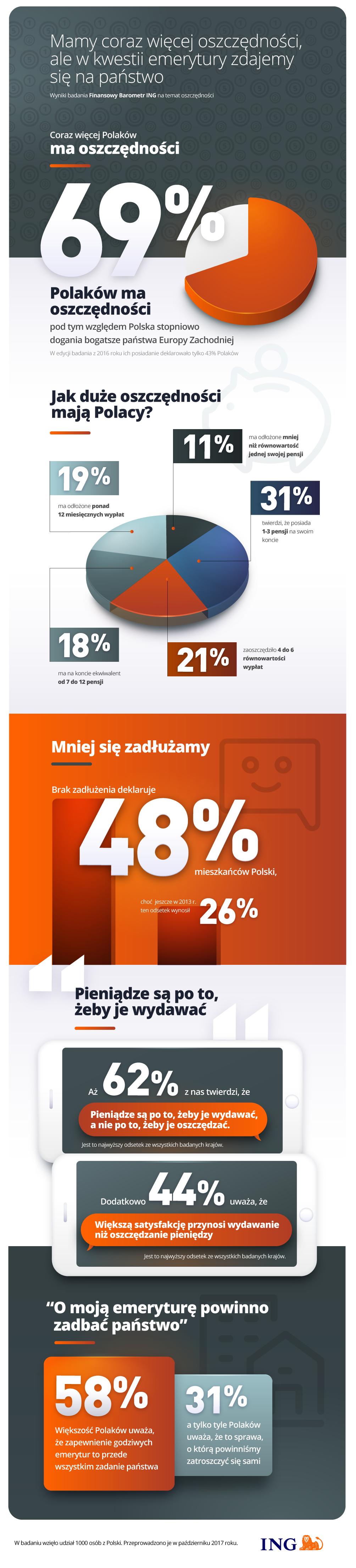 ING-infografika-oszczednosci.png