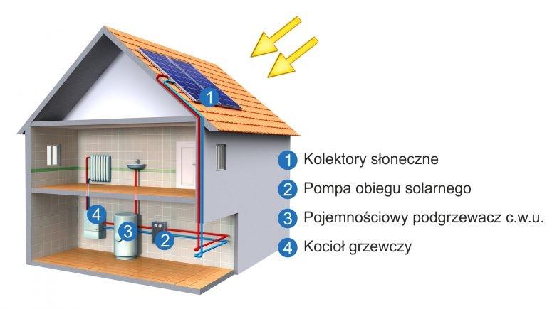 Uproszczony schemat instalacji solarnej.jpg